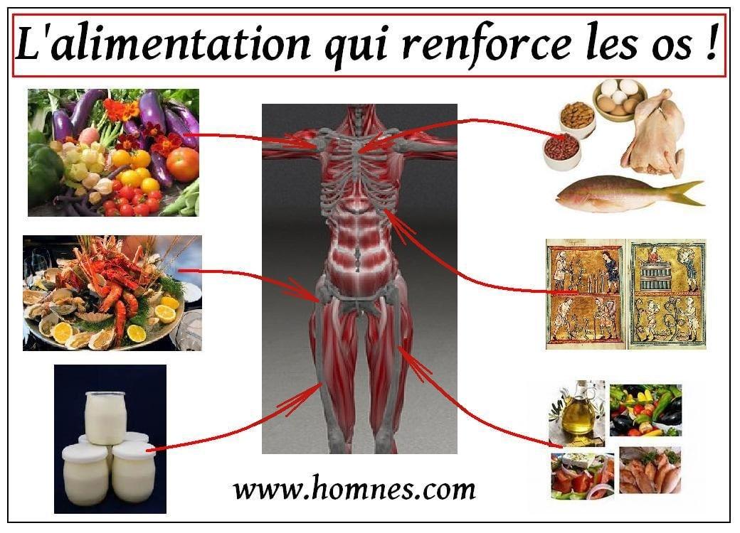 Les os et l'alimentation