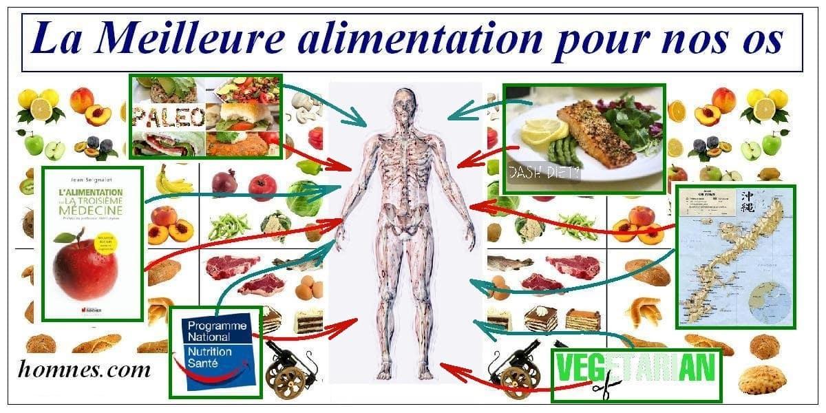 Nutrition osteoporose homnes
