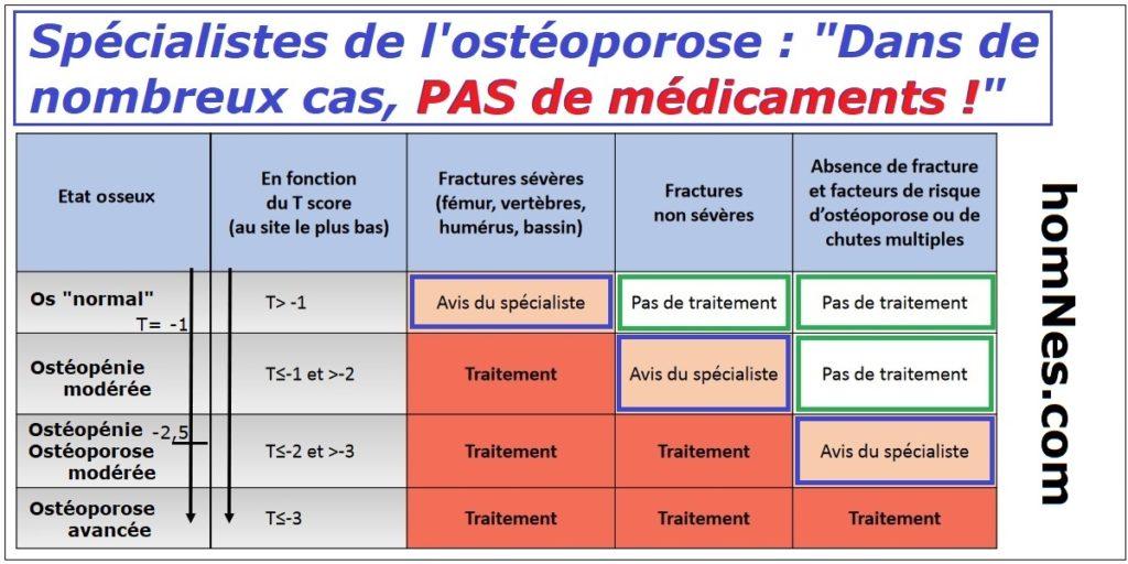 Traitement ostéoporose : médicaments inutiles