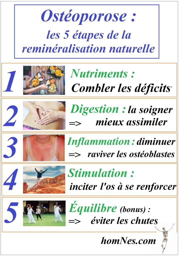 Ostéoporose : les 5 étapes de la reminéralisation naturelle